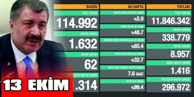 COVİD-19'DA CAN KAYBIMIZ 8.957'E YÜKSELDİ