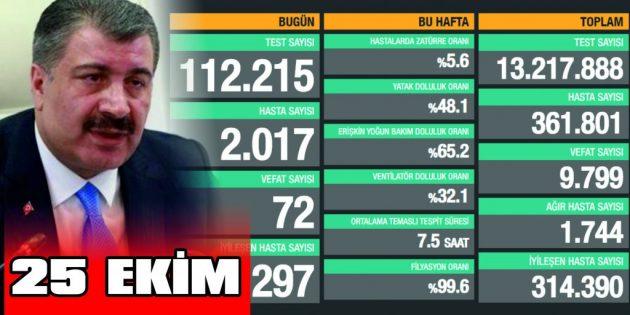 CAN KAYBIMIZ 9.799 OLDU