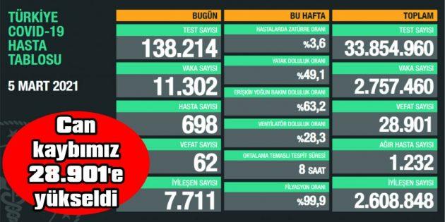 GÜNLÜK VAKALAR 11.000'İN ÜZERİNDE SEYRETMEYE DEVAM EDİYOR