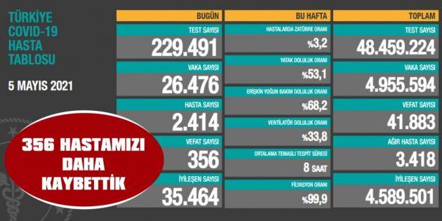 BUGÜN 356 HASTAMIZI DAHA KAYBETTİK