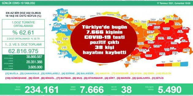 SON 24 SAATTE BİRİNCİ, İKİNCİ VE ÜÇÜNCÜ DOZ 572 BİN 154 AŞI UYGULANDI